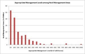 Histogram of AML ranges for HMAs